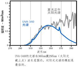 UV紫外線波長.jpg